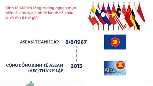 Kinh tế ASEAN tăng trưởng ngoạn mục